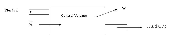 Controller Control System System to a Control Volume