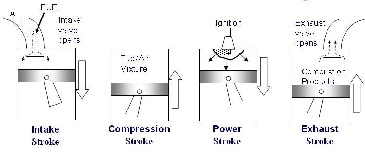 4 Stoke Engine: Block Diagram Of Petrol Engine At Anocheocurrio.co