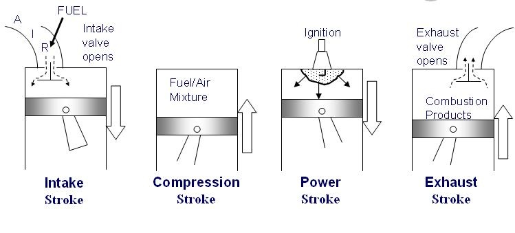 Gas Power Cycles - Mech Engineering: Thermodynamics - UCL Wiki