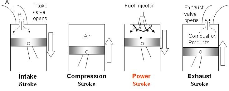 gas power cycles mech engineering thermodynamics ucl wiki