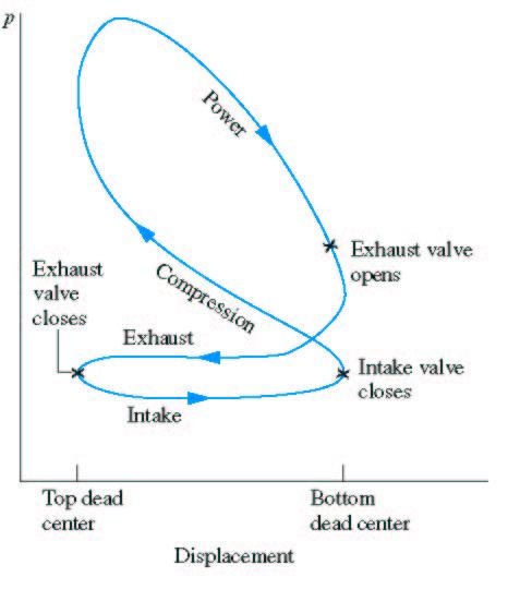 otto cycle- indicator diagram of otto cycle