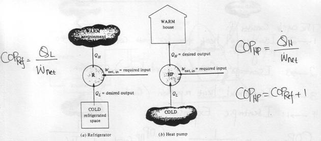 Refrigeration Cycle: Heat Engine Vs Refrigerator Pv Diagram At Anocheocurrio.co