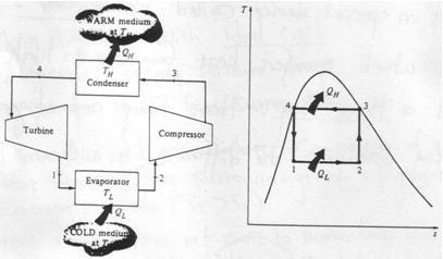 Heat Pump Cycle Thermodynamics