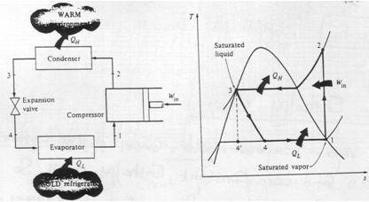 Refrigeration: Wet Compression Refrigeration Cycle